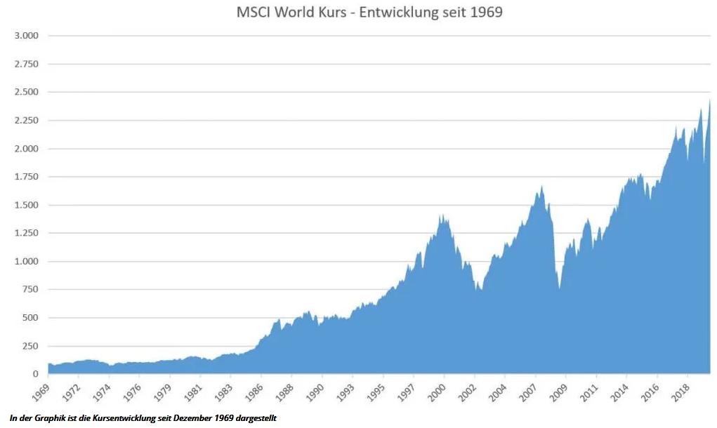 Die Kursentwicklung des MSCI World ETF